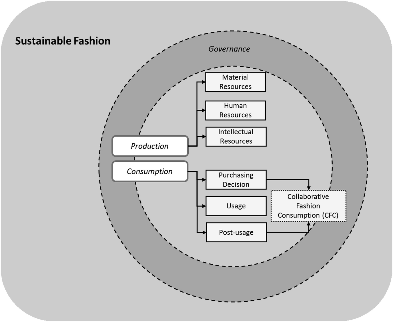 Sustainable Fashion From Production To Alternative Consumption Springerlink