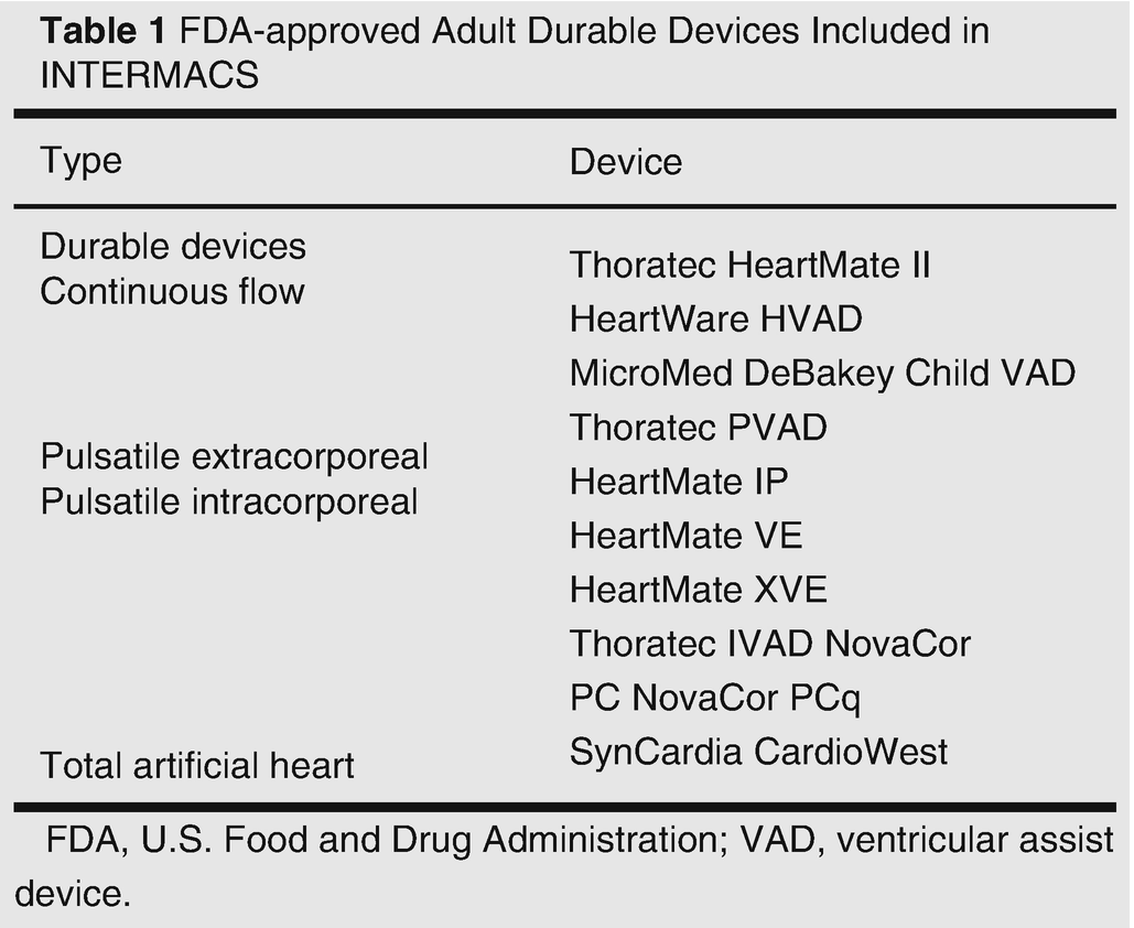 History Of Durable Mechanical Circulatory Assist Devices Springerlink Fda S Wiring Diagram Open Image In New Window