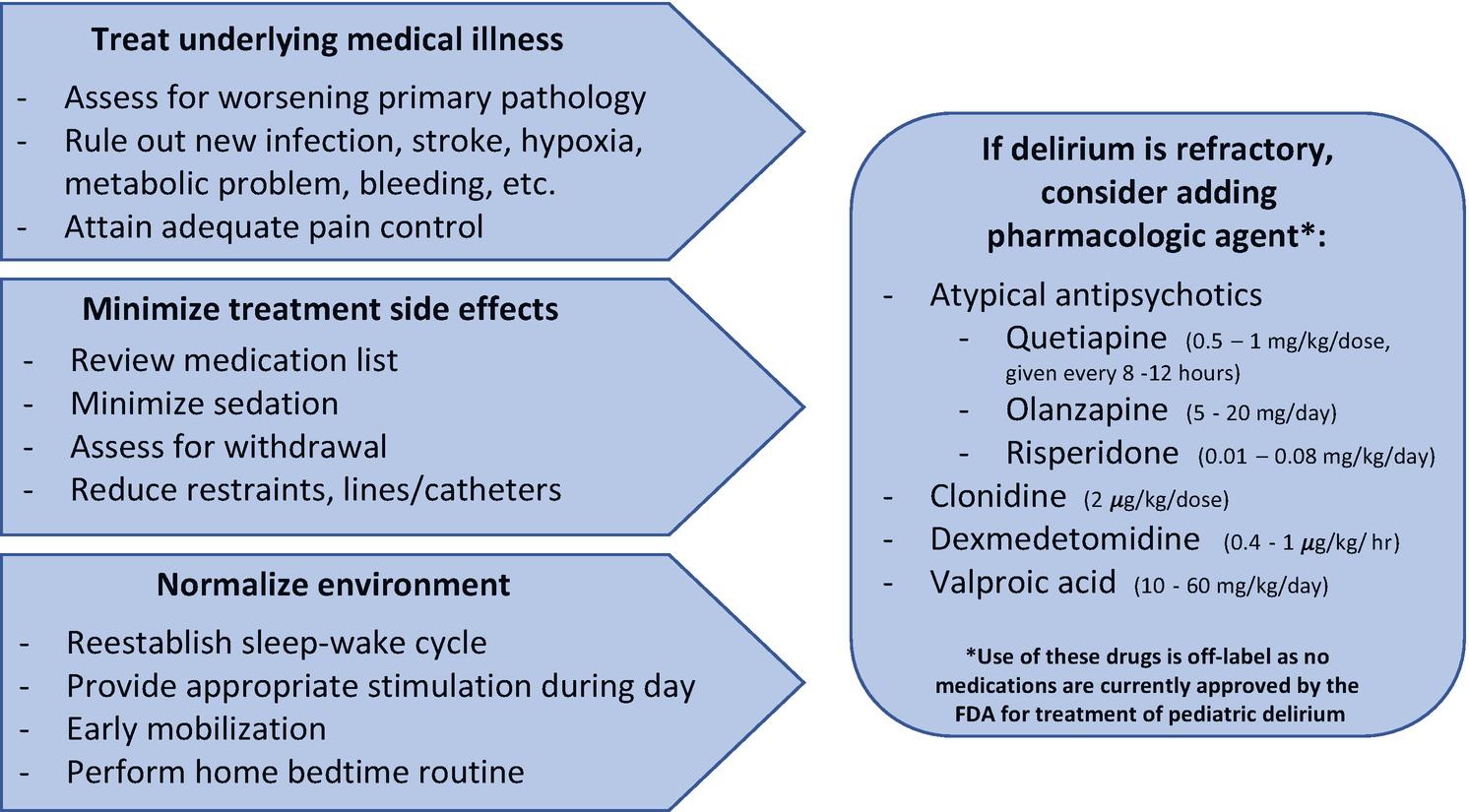 Delirium in the Pediatric Critical Care Oncologic Patient