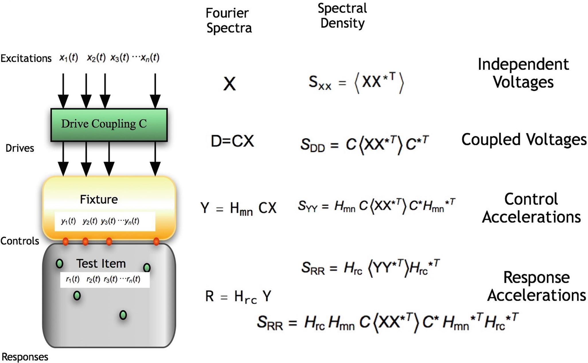 The Cross Spectrum in Multiple Input Multiple Response