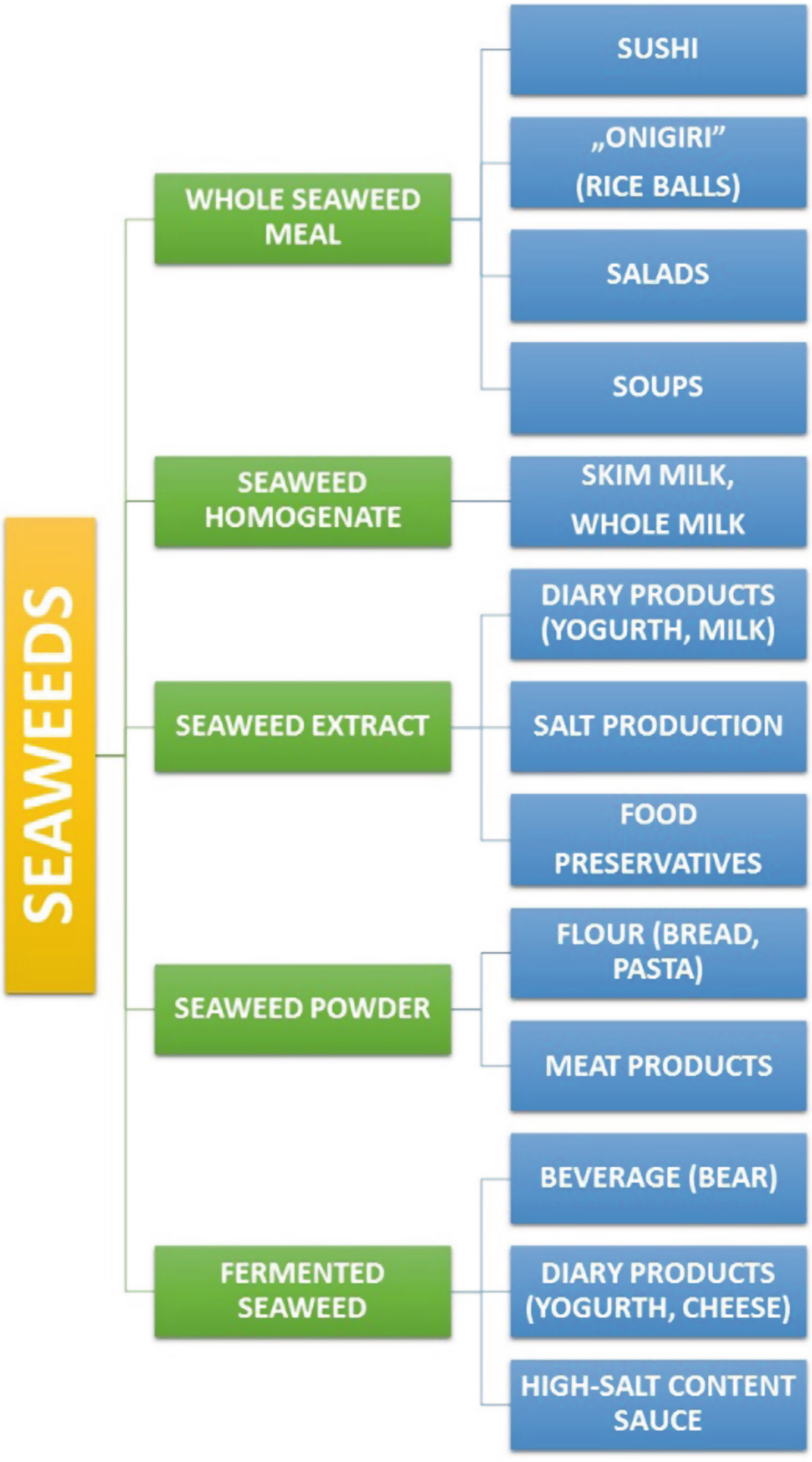 Seaweeds As a Component of the Human Diet | SpringerLink