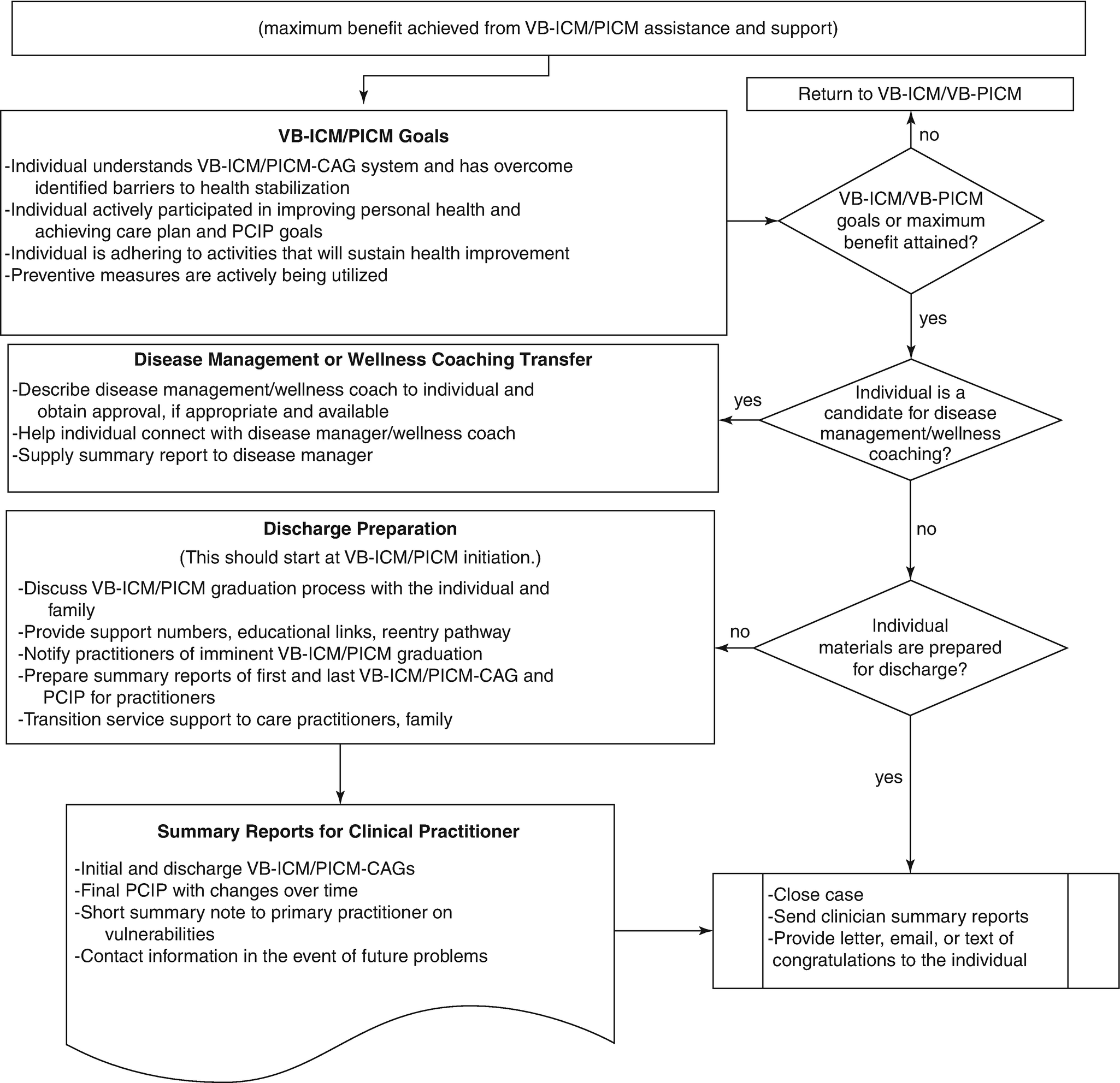 Adult And Pediatric Value Based Integrated Case Management From A