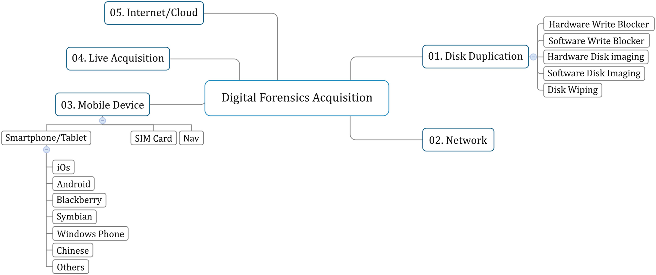 Digital Forensic Tools Catalogue, a Reference Point for the