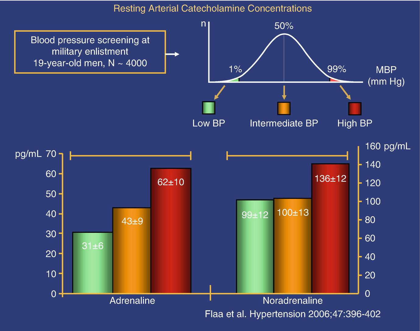 Sympathoadrenal Reactivity to Stress as a Predictor of