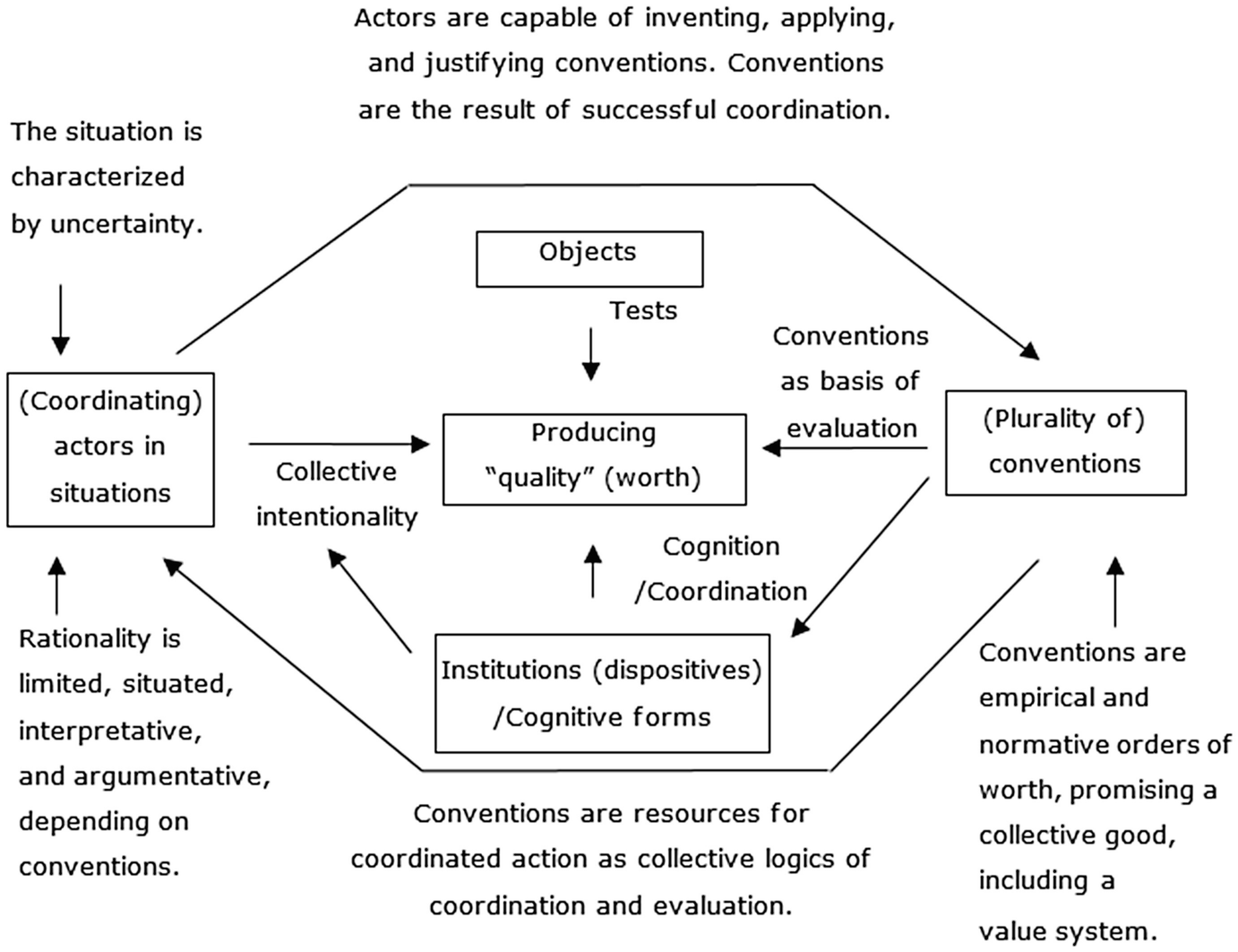 Economics of Convention and its Perspective on Knowledge and ...