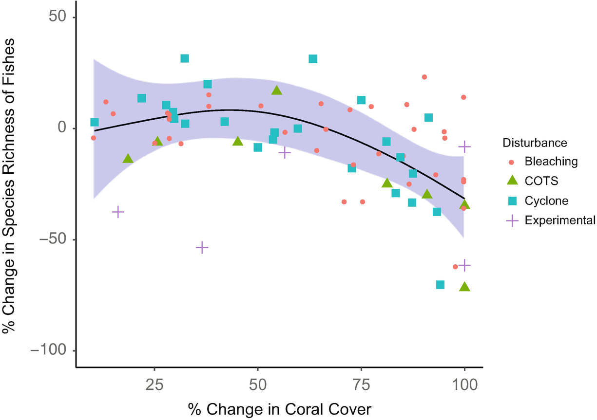 c2386055548abc Effects of Coral Bleaching and Coral Loss on the Structure and ...