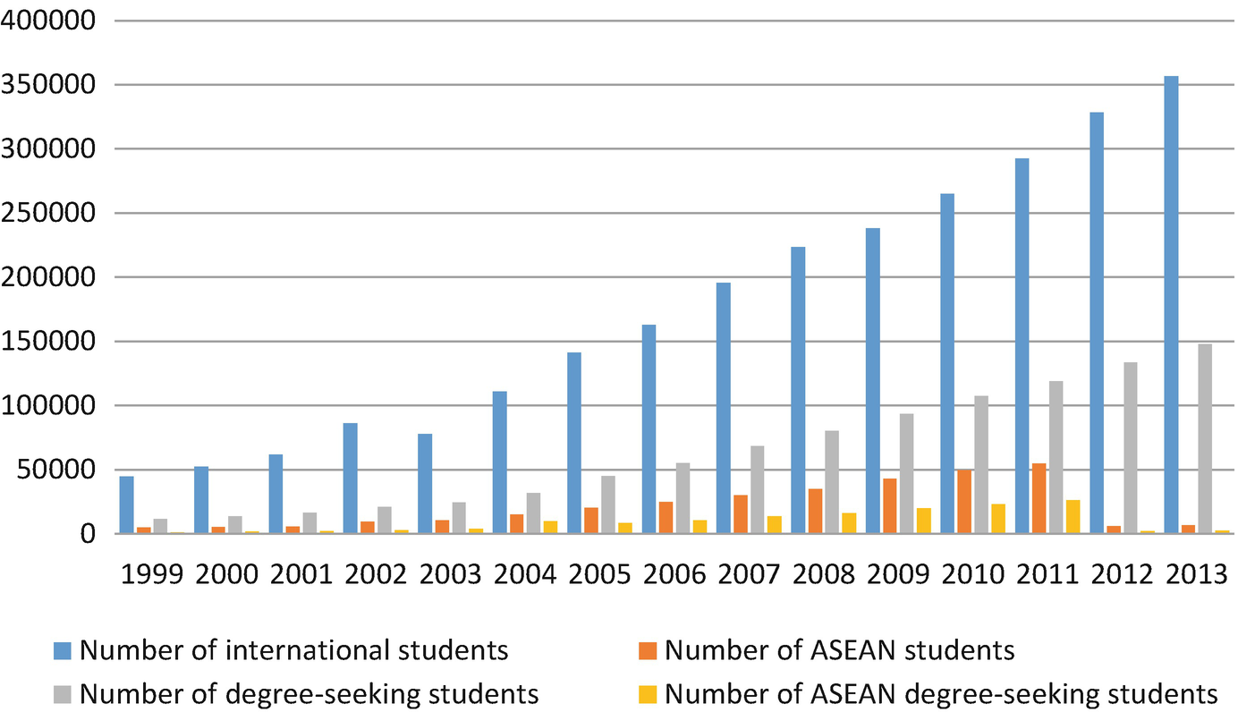 China's Southern Borderlands and ASEAN Higher Education: A