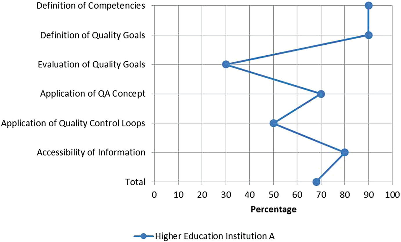 Quality Cultures in Higher Education Institutions
