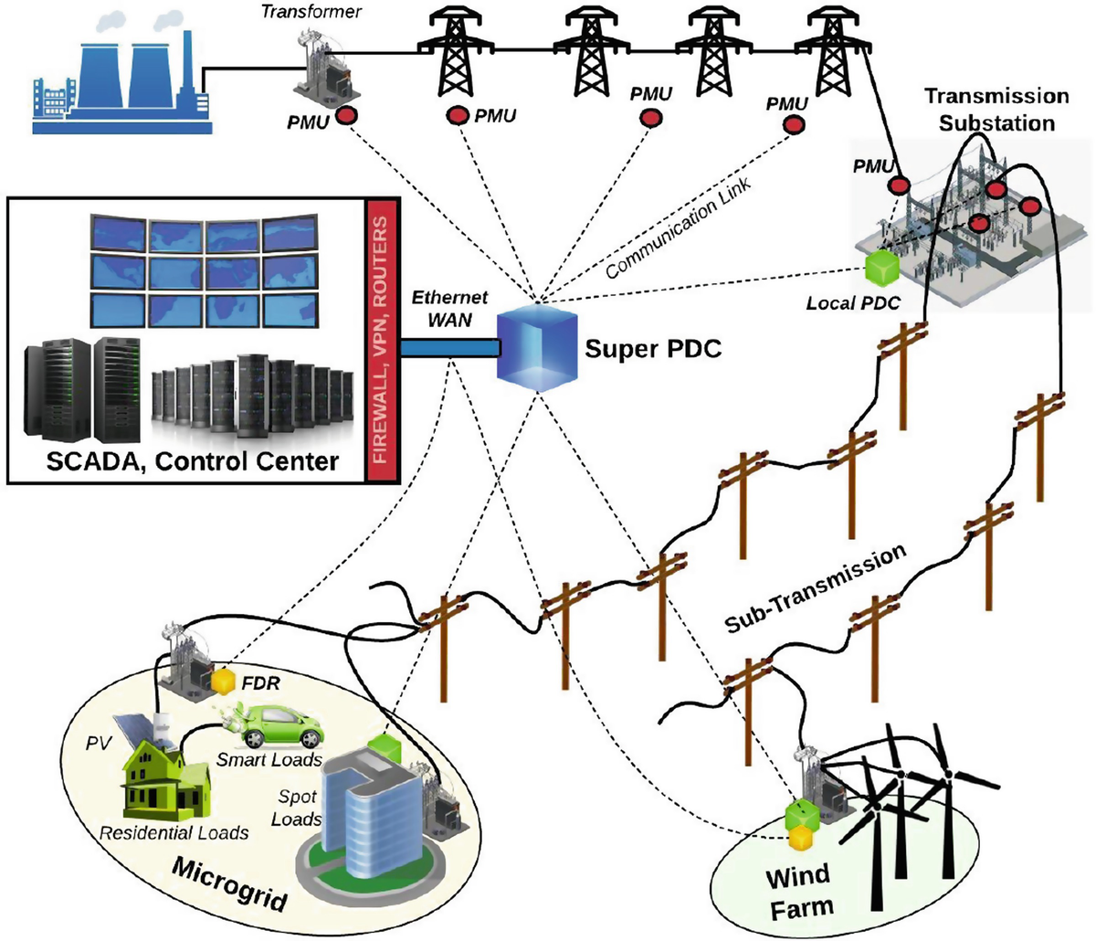 Trends and Future Directions of Research for Smart Grid IoT