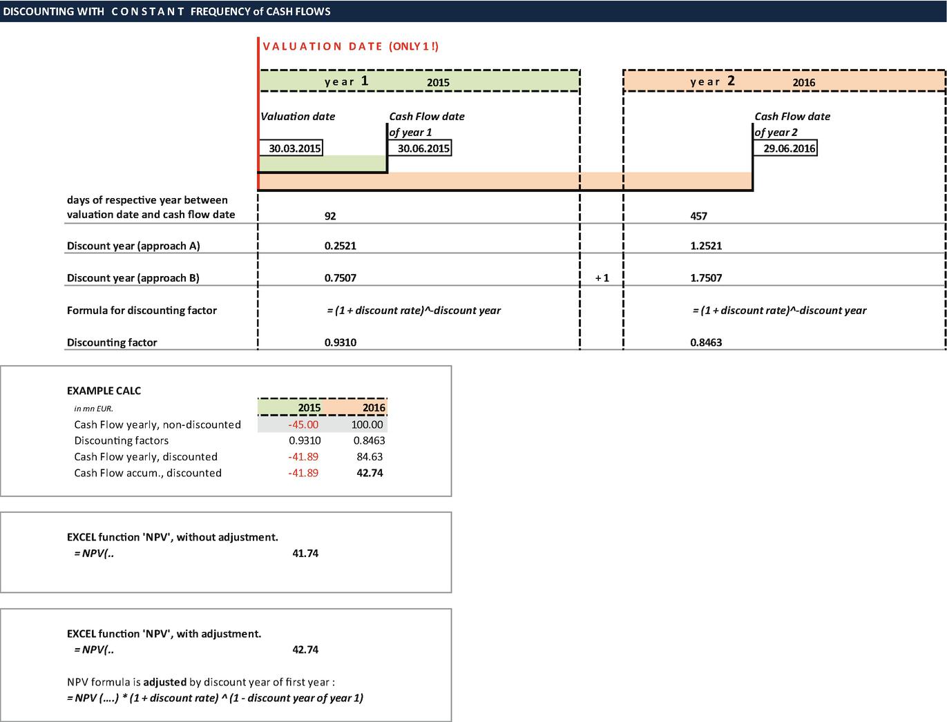 Single Investment Decision | SpringerLink