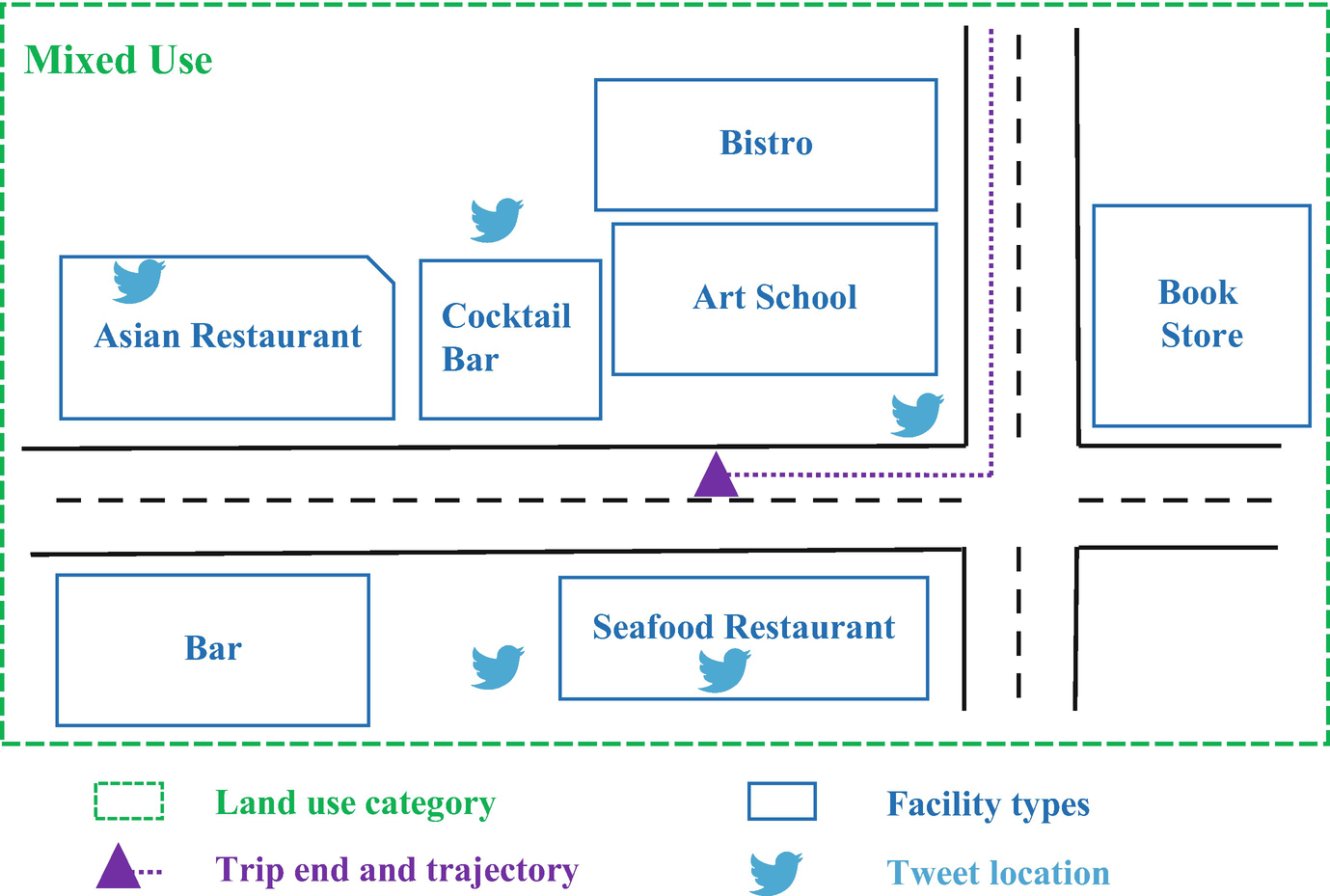Social Media in Transportation Research and Promising