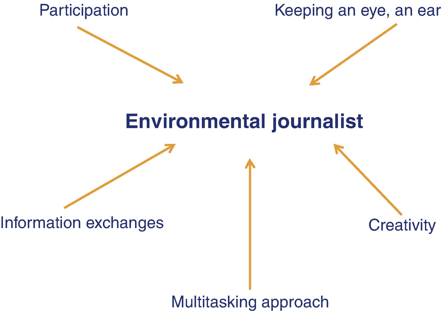 2: Journalism and Environment: Two Opposed Trends Which