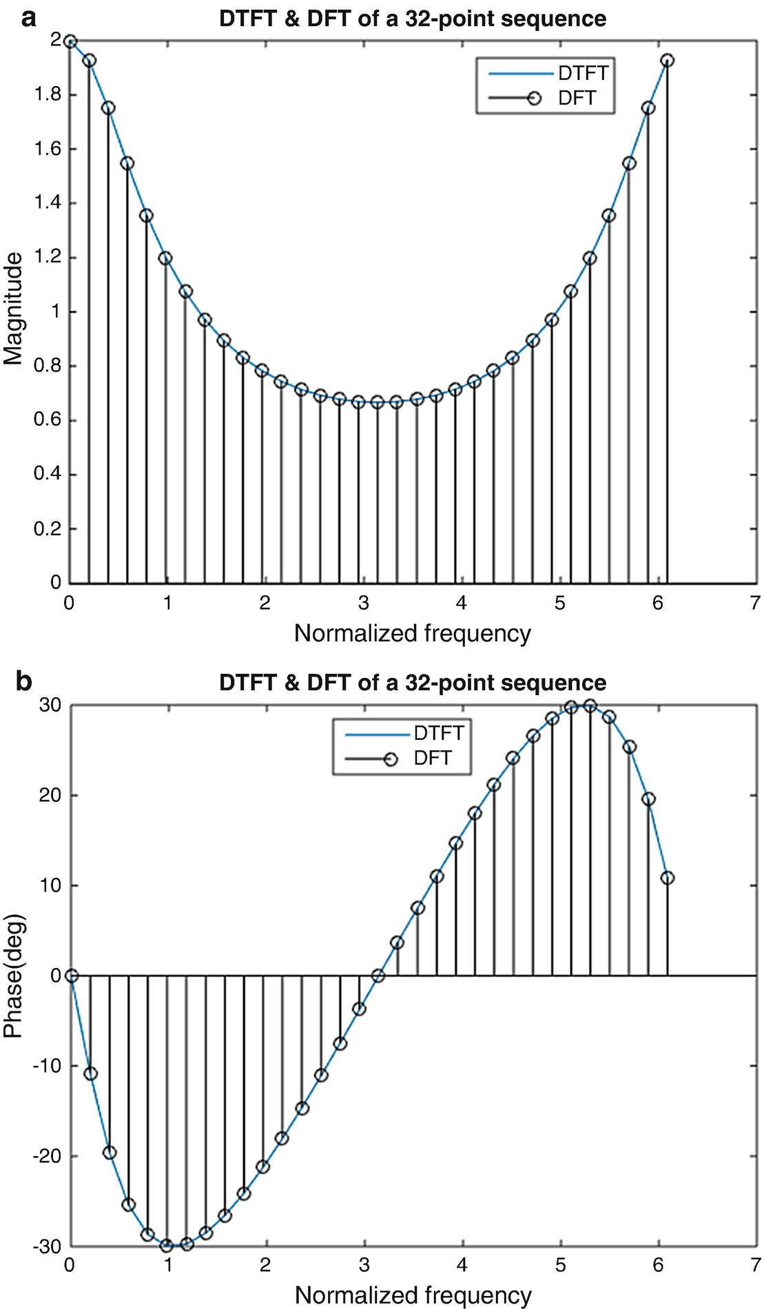 Discrete Fourier Transform | SpringerLink