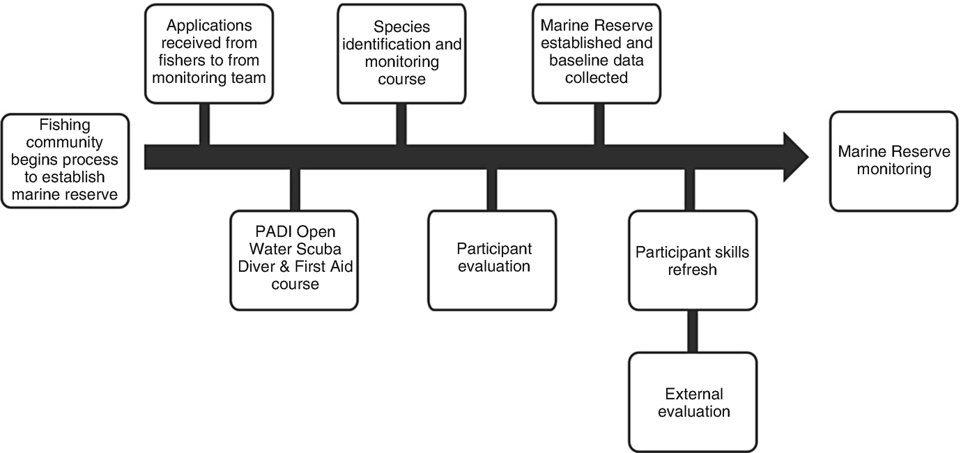From Fishing Fish to Fishing Data: The Role of Artisanal Fishers ...
