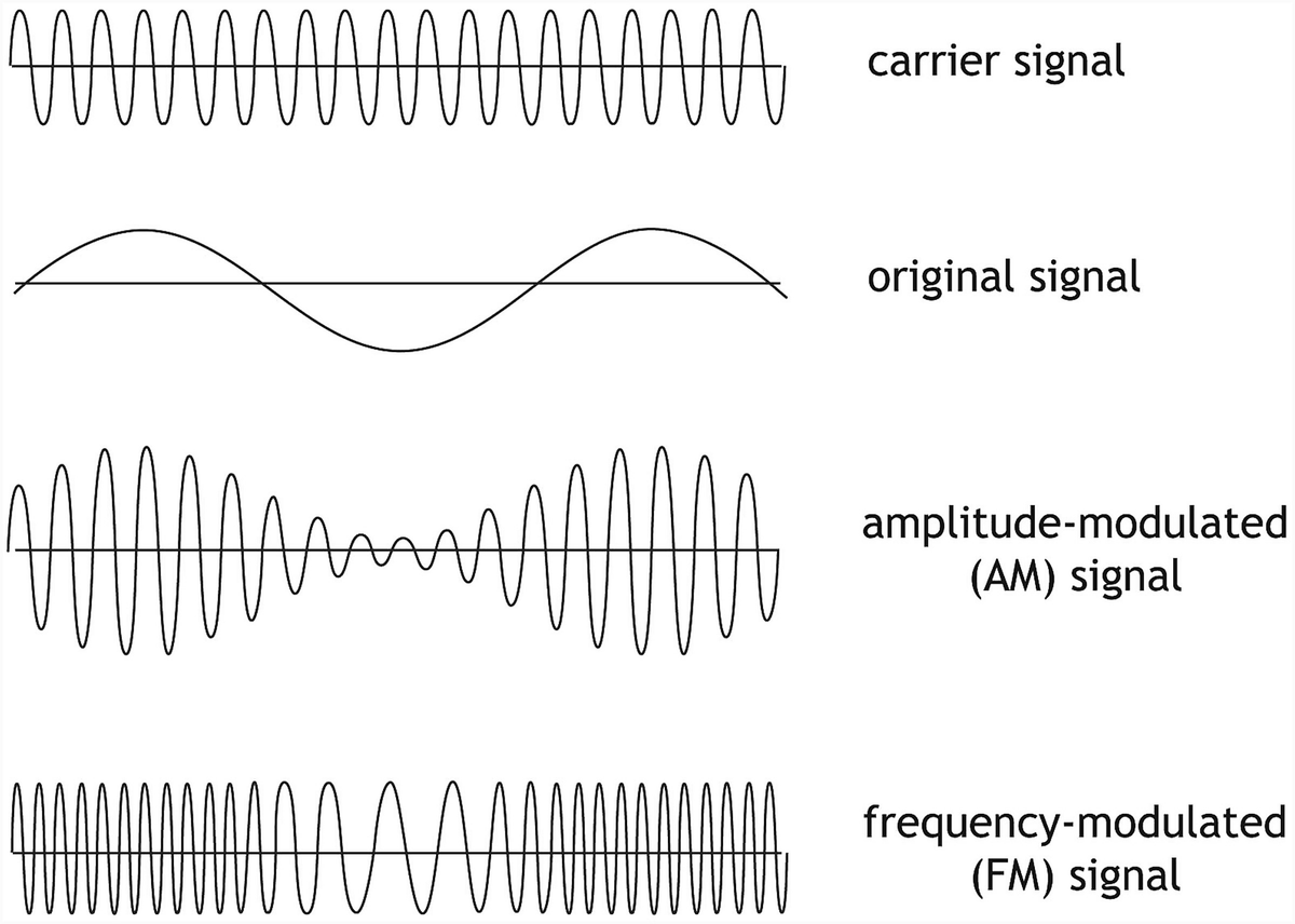 Basic Concepts And Definitions Springerlink Fm Pcb Circuit Boardpcb Board Assemblycar Radio Usb Am Open Image In New Window Fig 311 Examples Of Modulation