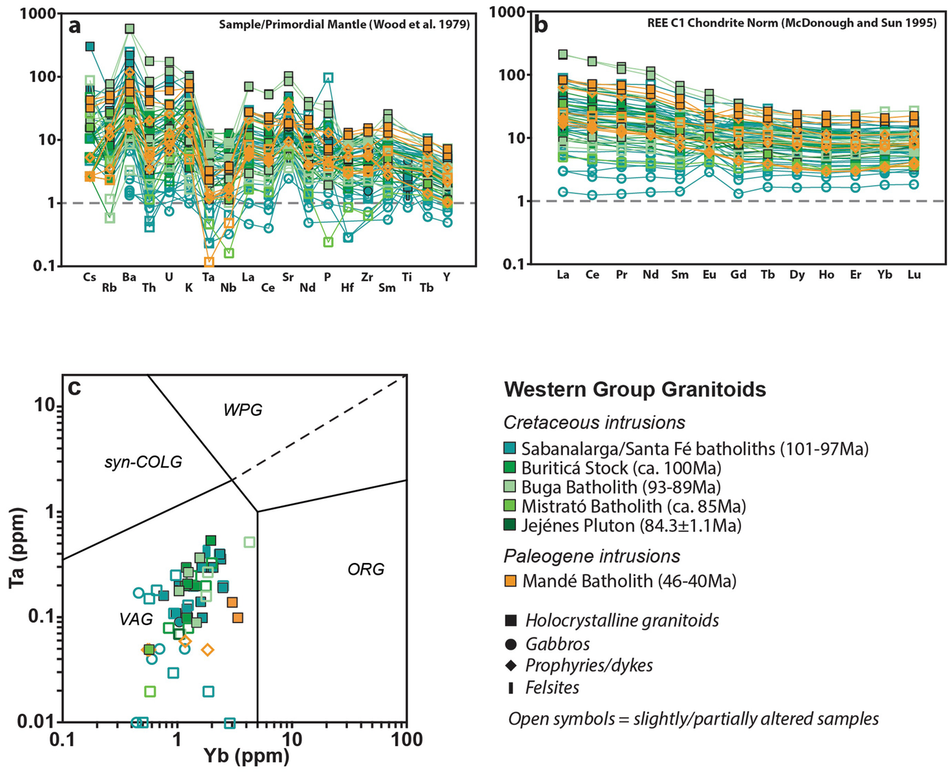 Spatial-Temporal Migration of Granitoid Magmatism and the