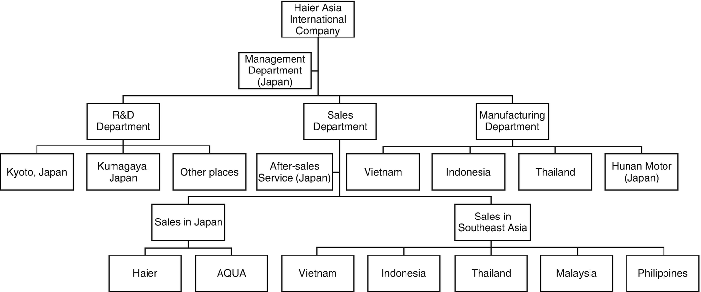 management after acquisition inside multinational companies from