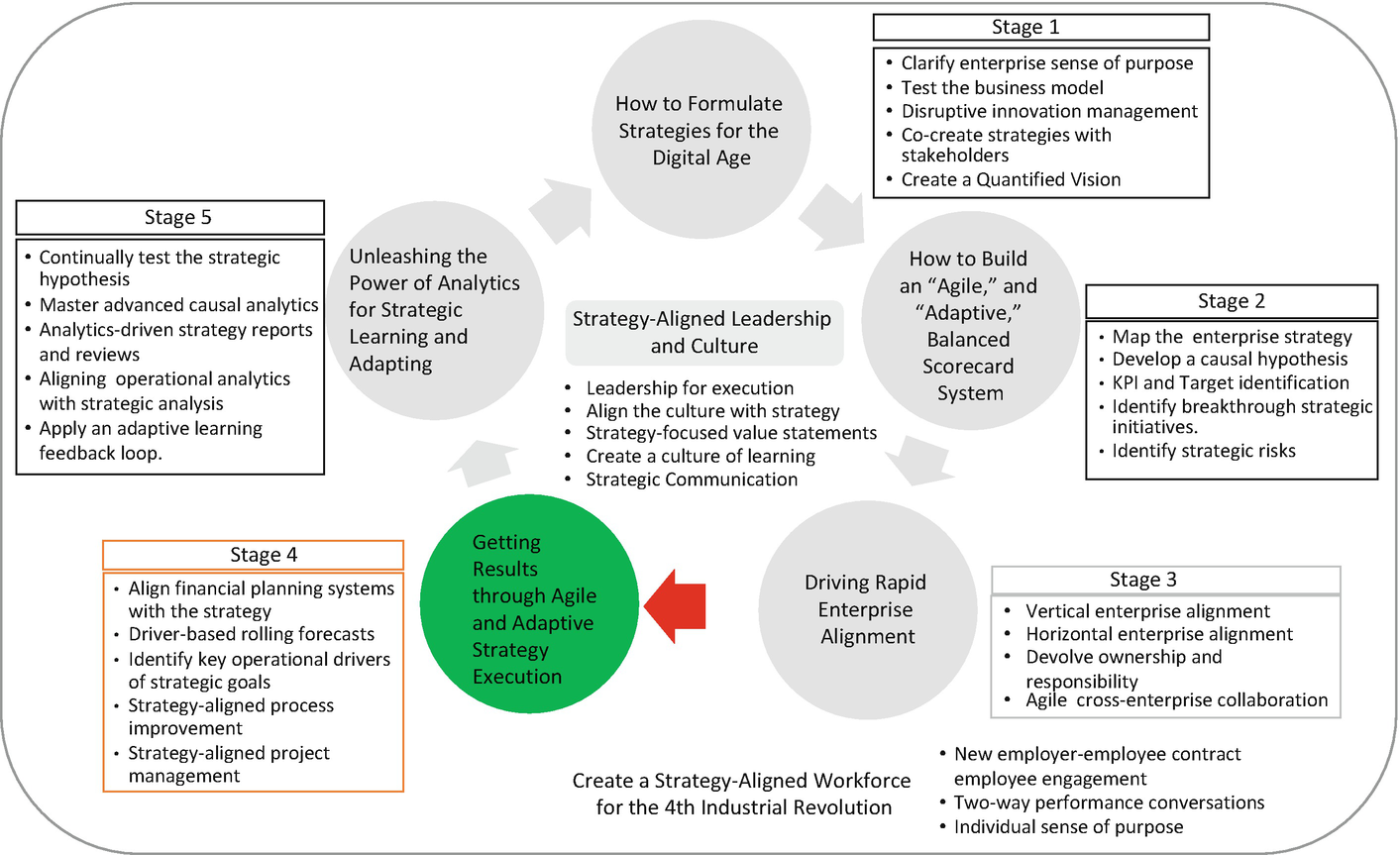 Aligning the Financial and Operational Drivers of Strategic