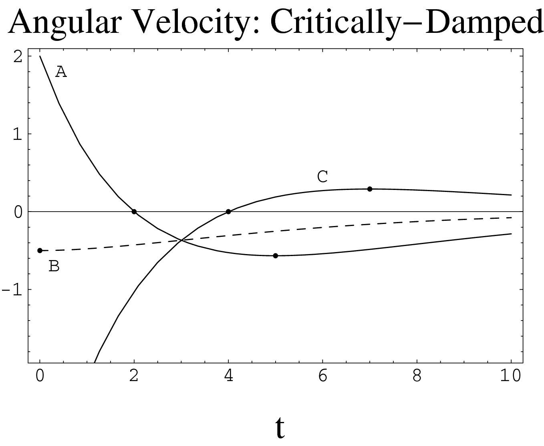 Oscillatory Motion | SpringerLink