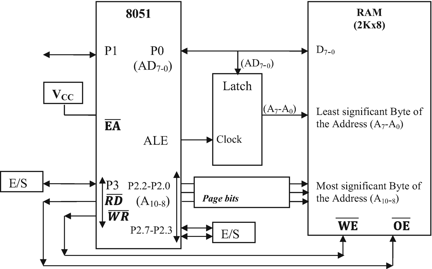 8051 Core Microcontrollers Springerlink Addressing Modes Open Image In New Window