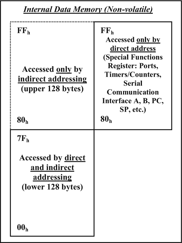 8051 Core Microcontrollers | SpringerLink