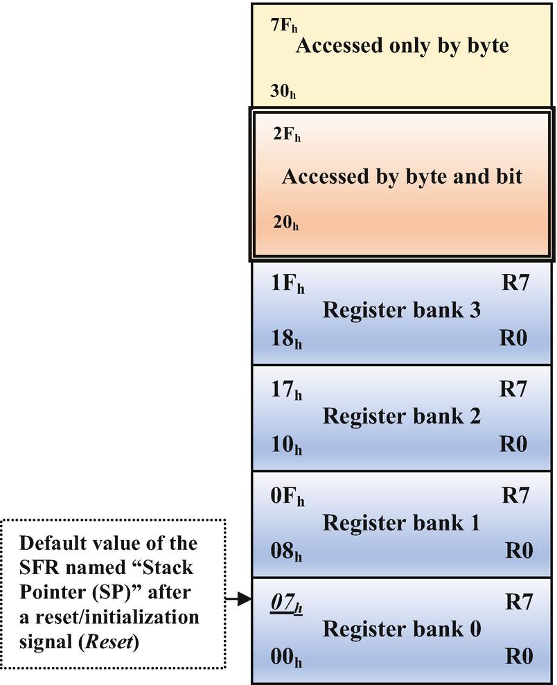 8051 Core Microcontrollers Springerlink Eprom Programmer Circuit Diagram Open Image In New Window