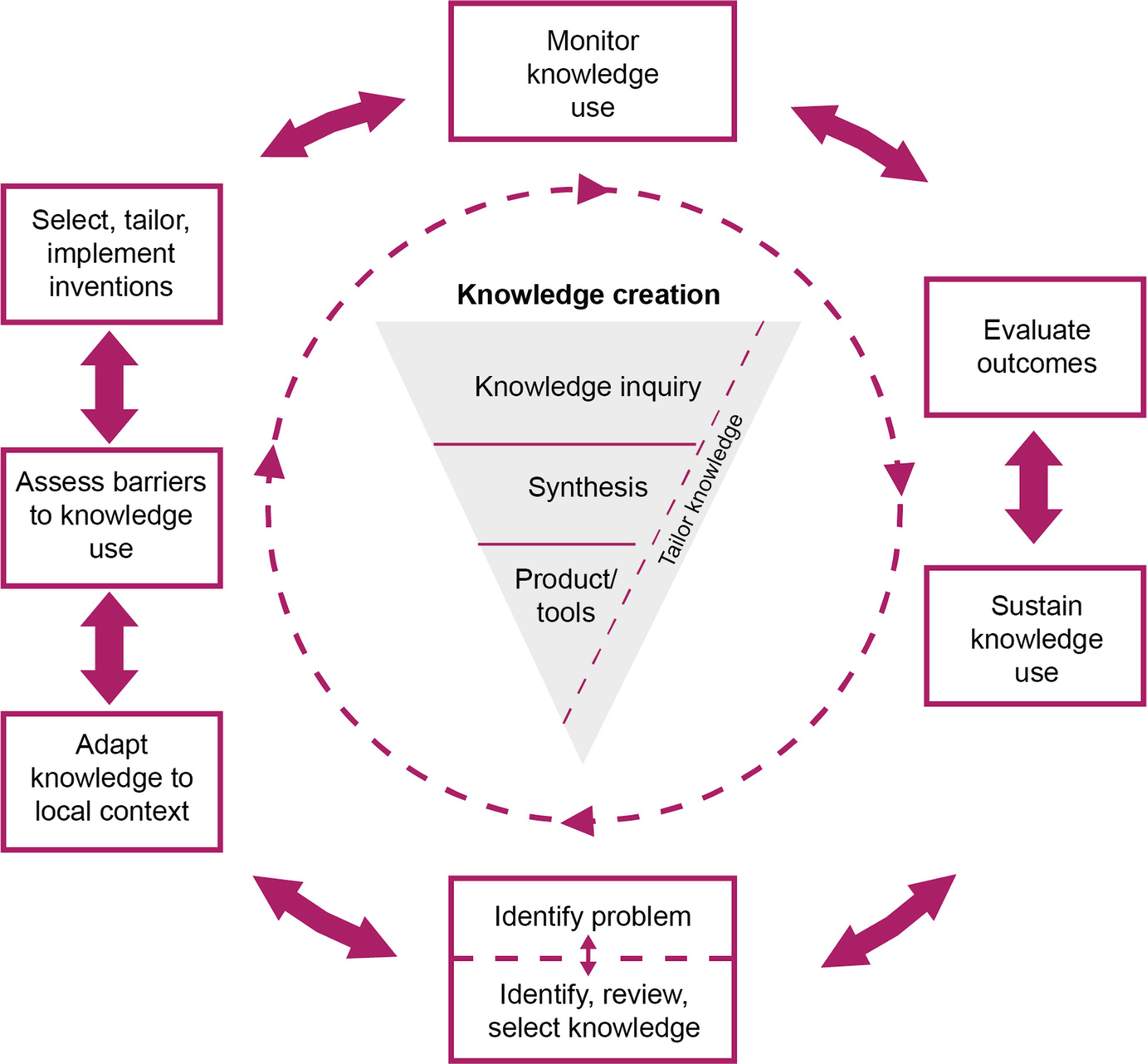 Knowledge Translation Key Concepts, Terms and Activities ...