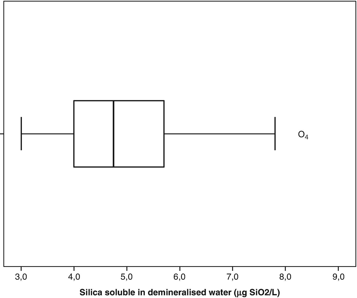 Nonparametric Individual Control Charts for Silica in Water