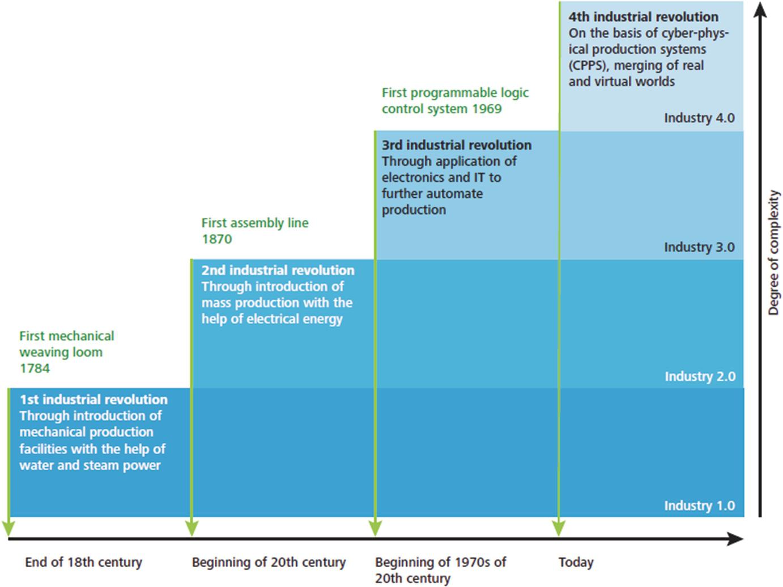 Evolution of MS Paradigms Through Industrial Revolutions | SpringerLink