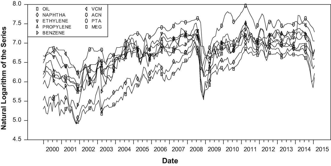 Analysing the Relationship Between Oil Prices and Basic