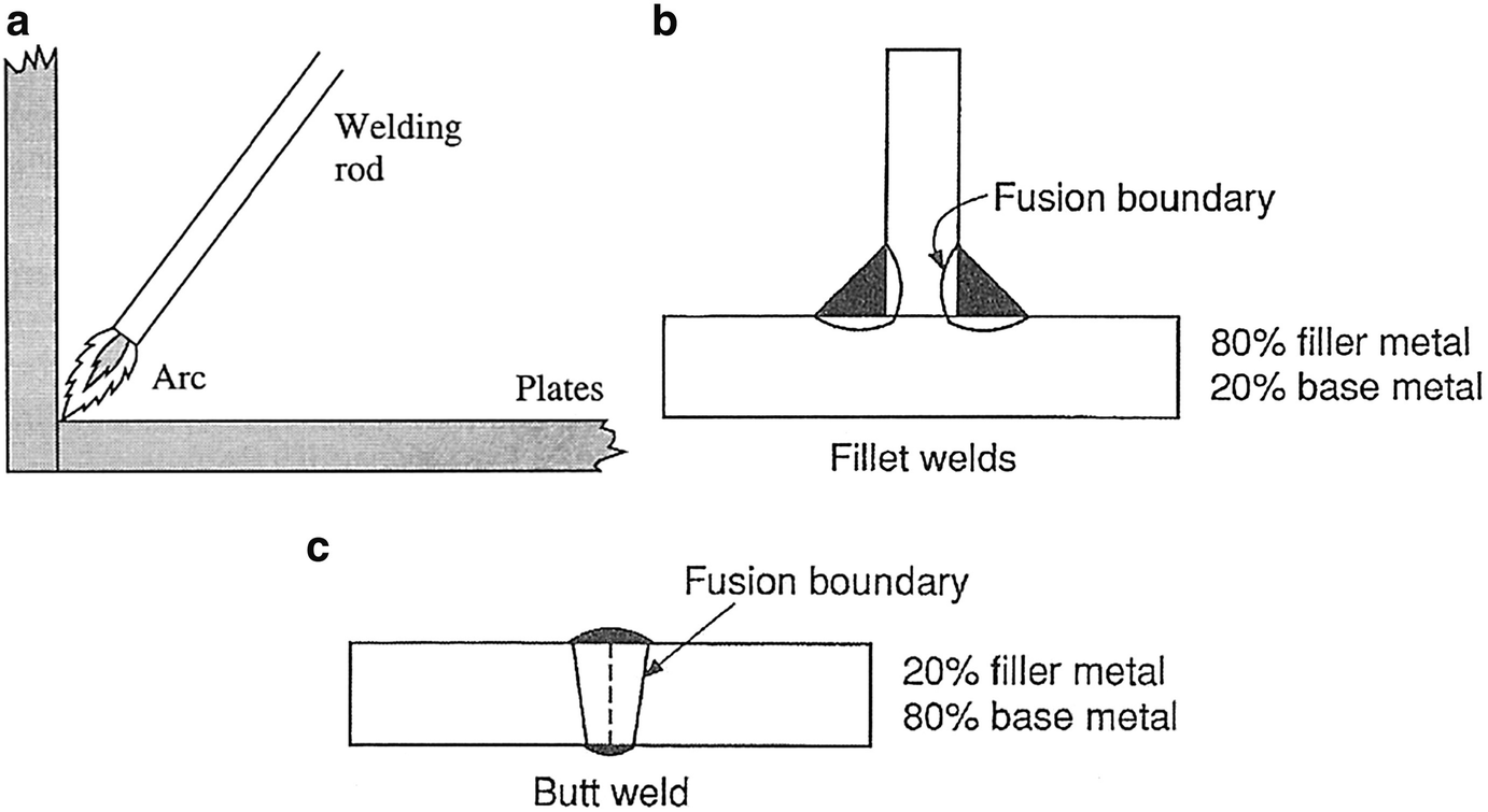 Other Manufacturing Processes Springerlink Diffusion Welding Diagram Open Image In New Window
