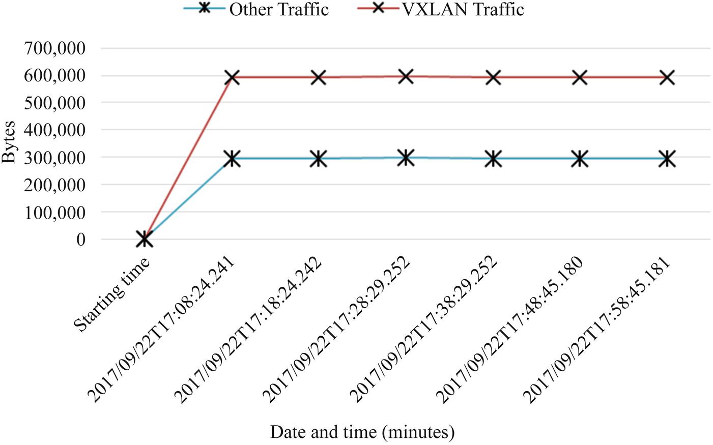 Design and Development of VXLAN Based Cloud Overlay Network