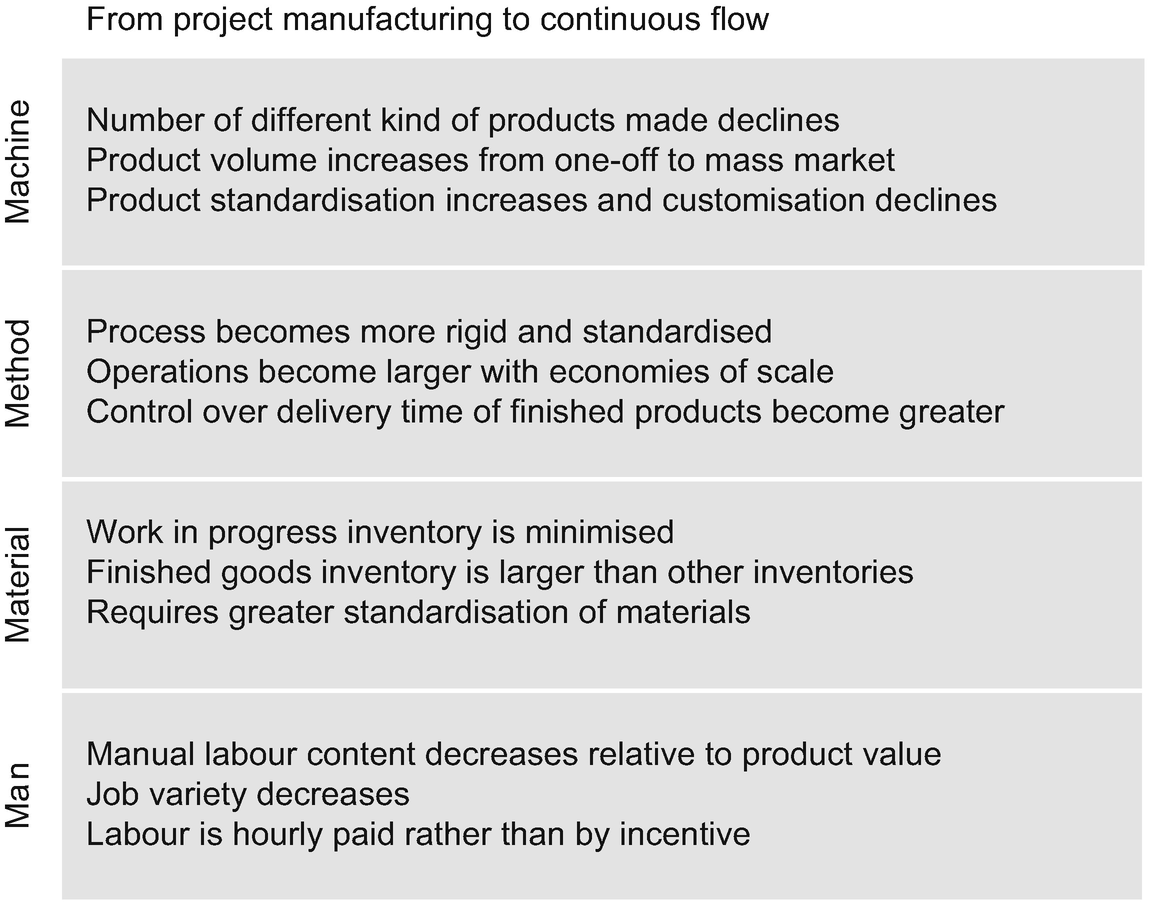 Guide To Make In Supply Chain Management Springerlink