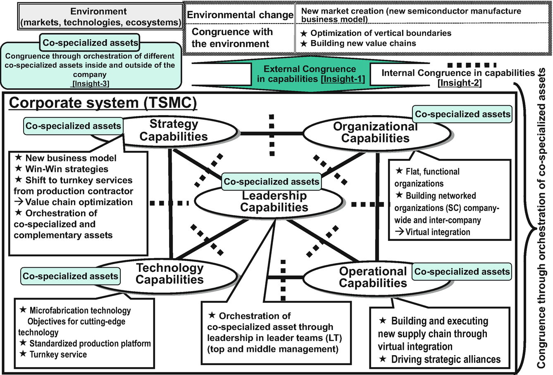 Boundaries Synchronization and Capabilities Congruence