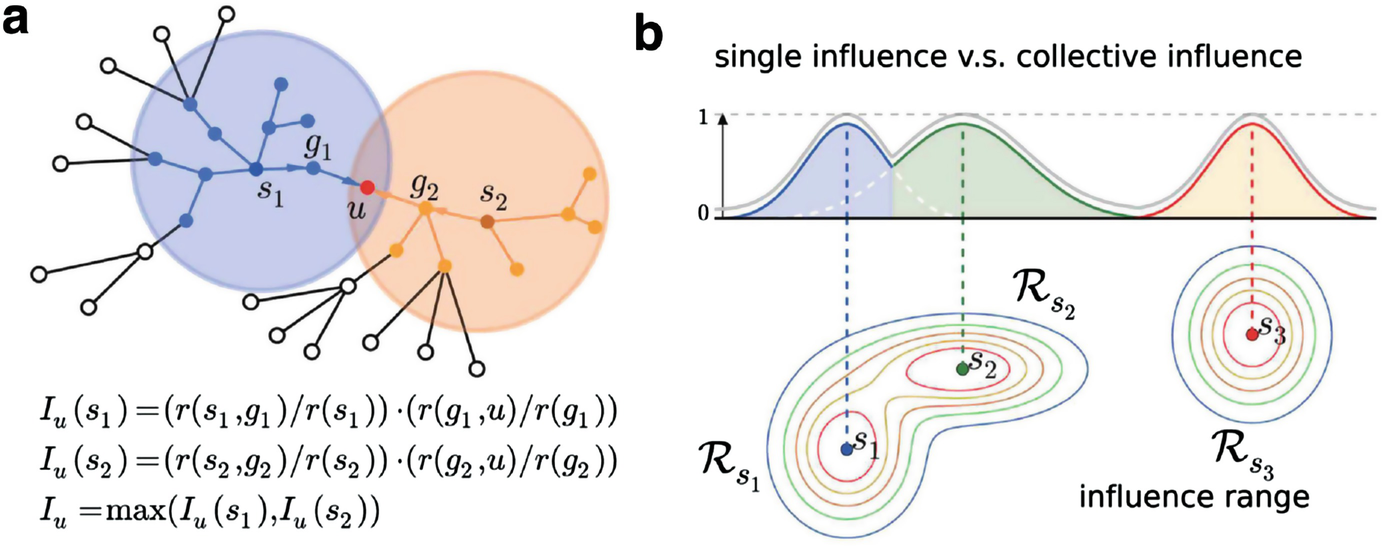 Theories for Influencer Identification in Complex Networks