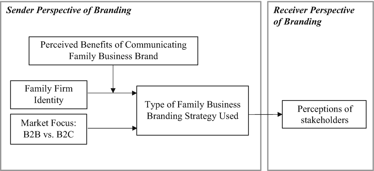 Exploring the Role of Family Firm Identity and Market Focus