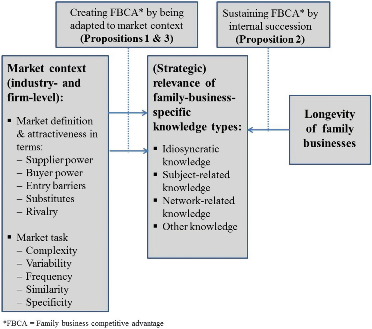 Competitive Advantage in Long-Lived Family Firms