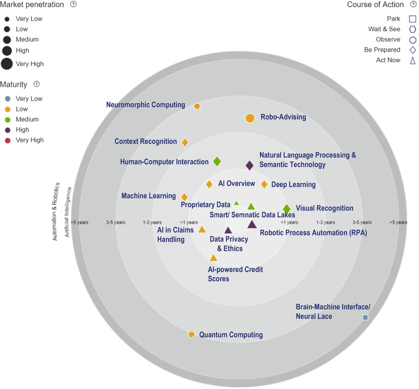Successful Navigation Through Digital Transformation Using an