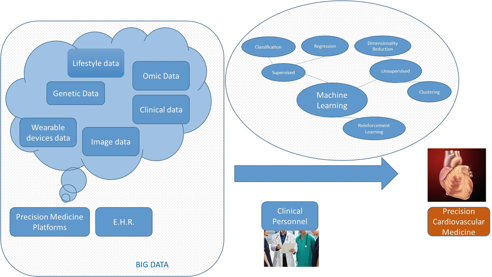 Big-Data Analysis, Cluster Analysis, and Machine-Learning Approaches ...