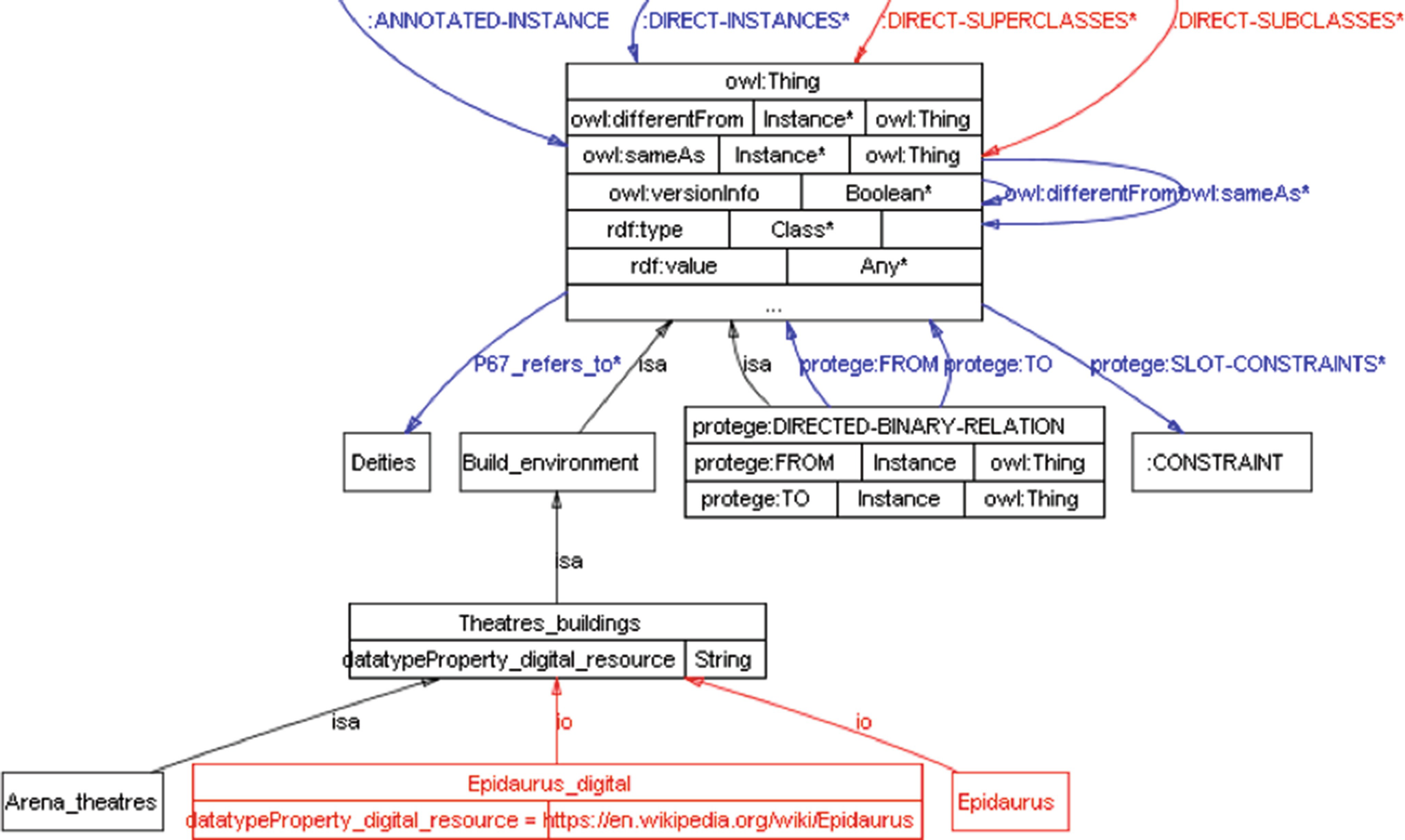 The Use of Ontologies for Creating Semantic Links Between
