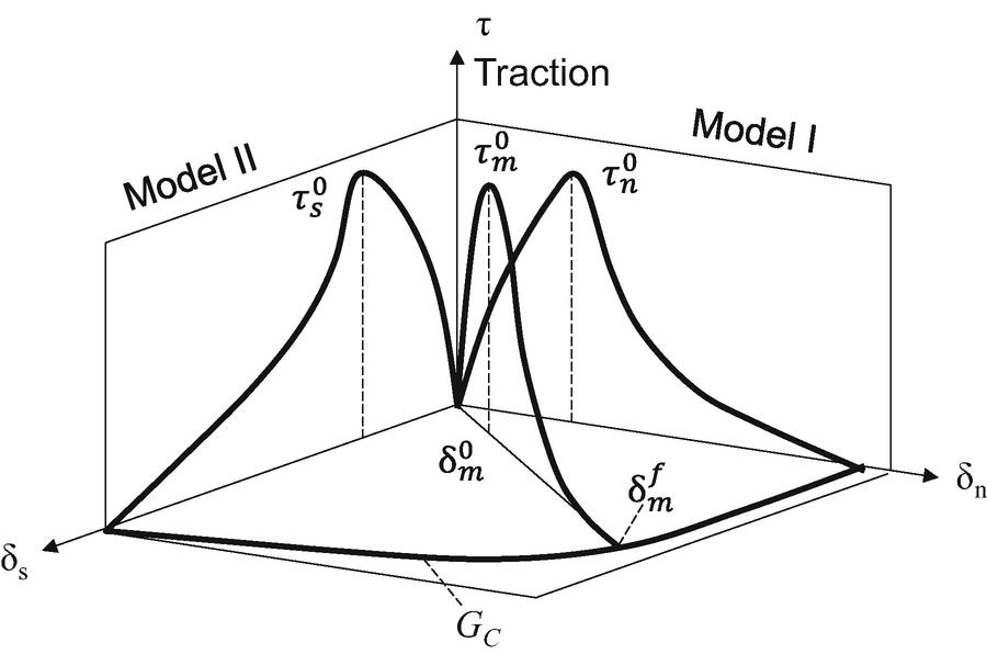 Lightning Analysis Of Wind Turbines