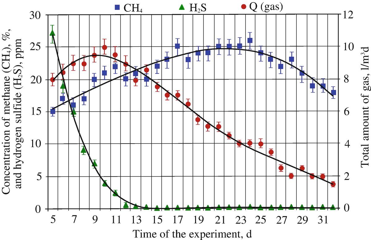 Experimental Biodegradable Traffic >> Quantitative And Qualitative Features Applying Multicomponent