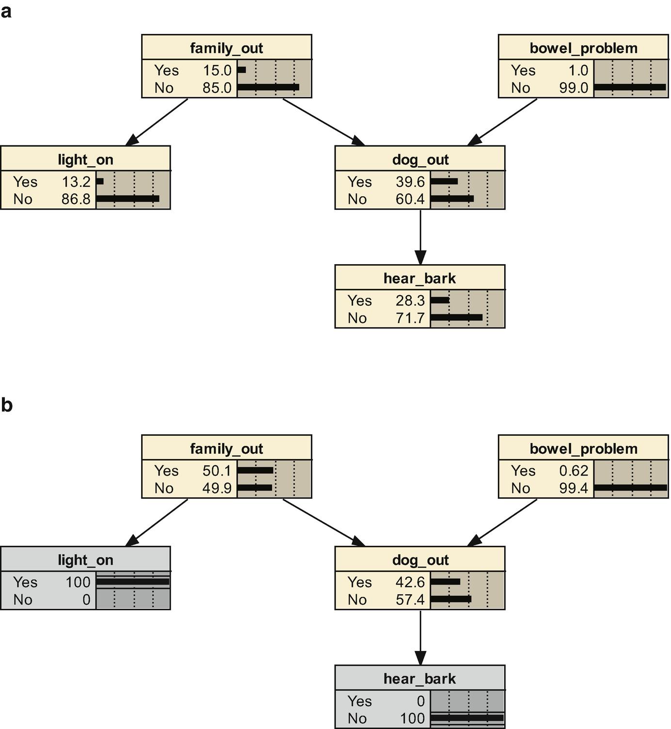 Causal Concepts, Principles, and Algorithms | SpringerLink
