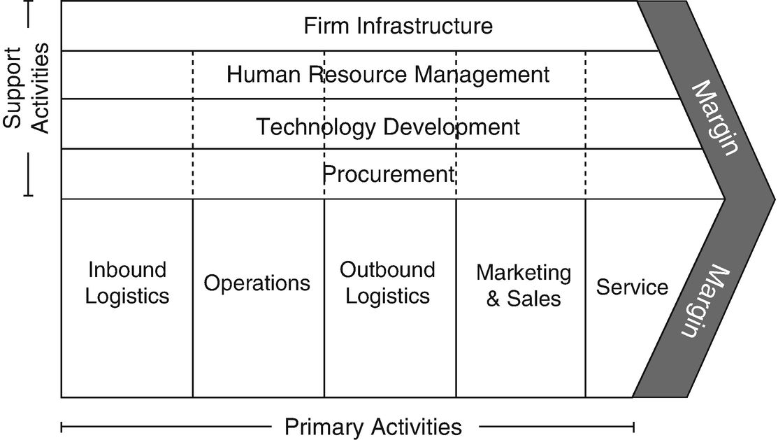 Value chain development for government sector a sap lap approach open image in new window fandeluxe Gallery
