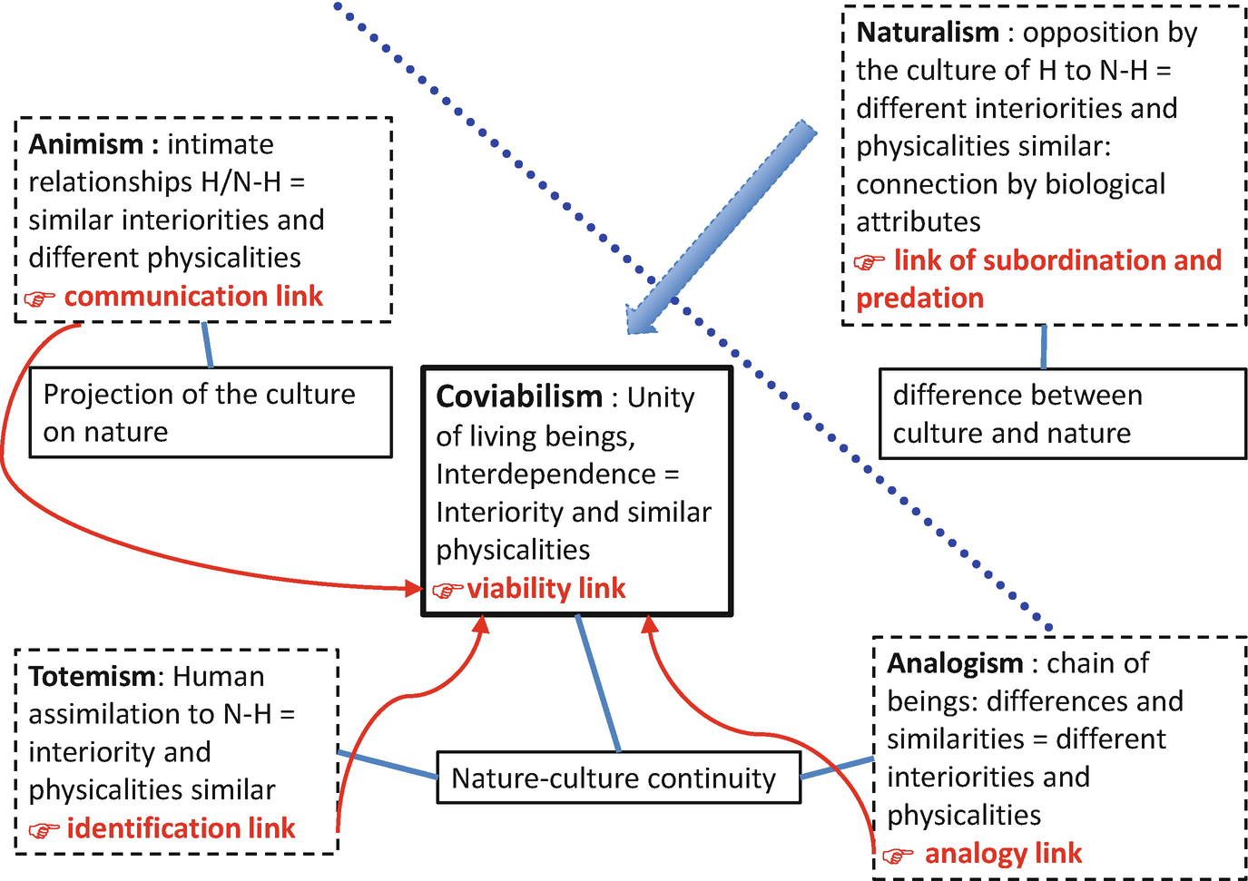 Coviability as a Scientific Paradigm for an Ecological