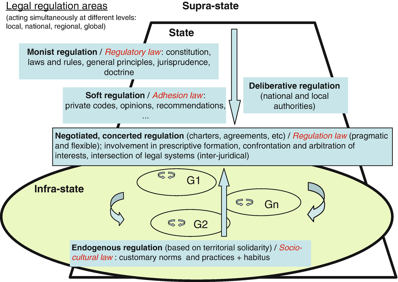 Formation Home Staging Montpellier socio-ecological viability and legal regulation: pluralism