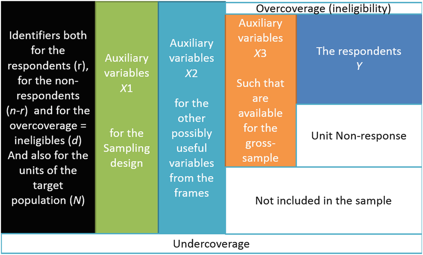 Concept of Survey and Key Survey Terms   SpringerLink