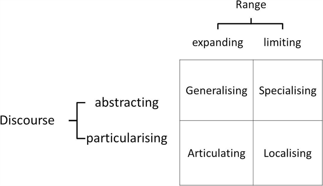 Differential Enhancement in Mathematical Pre-School Class