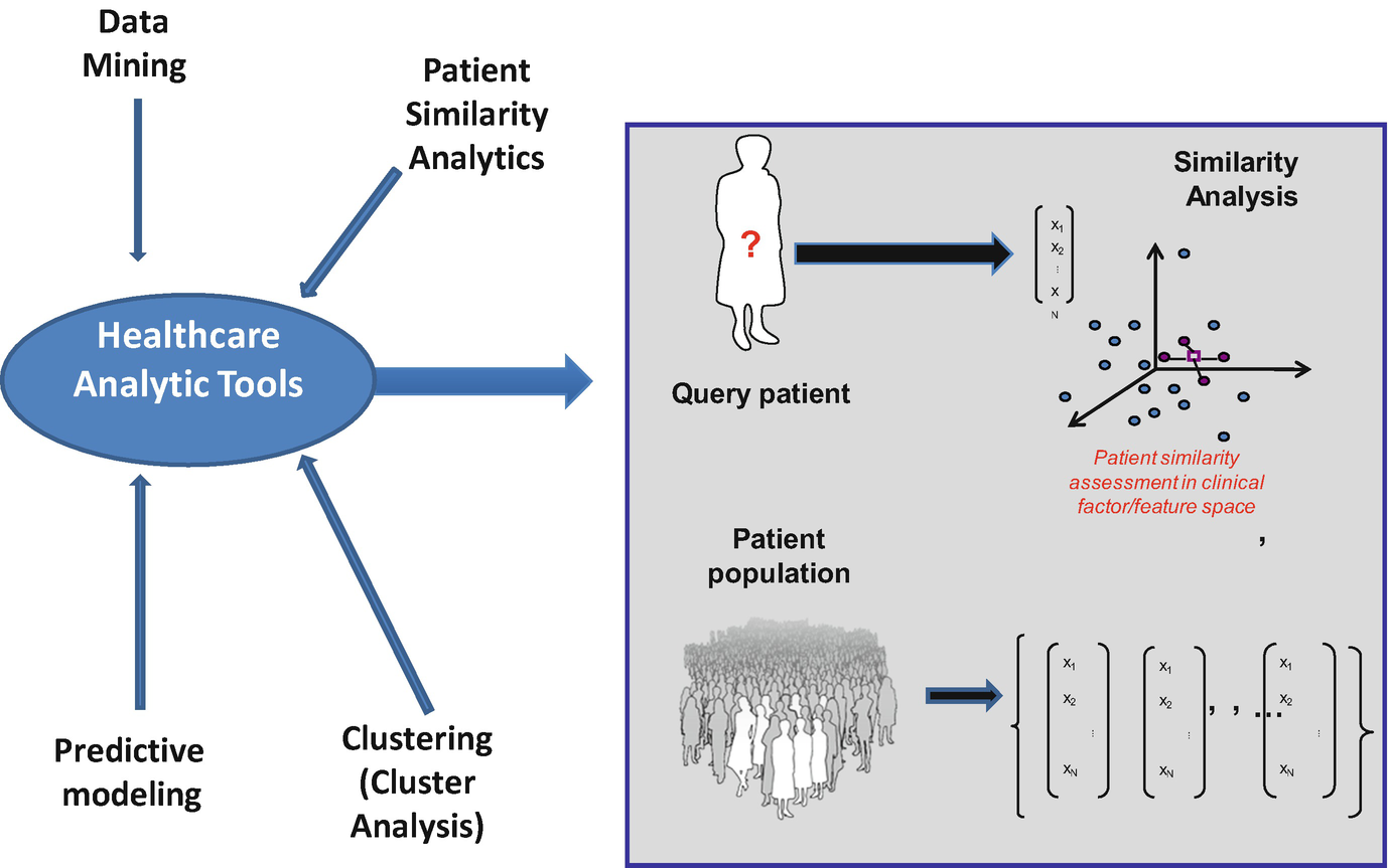The Role of Data Science and Data Analytics in Healthcare