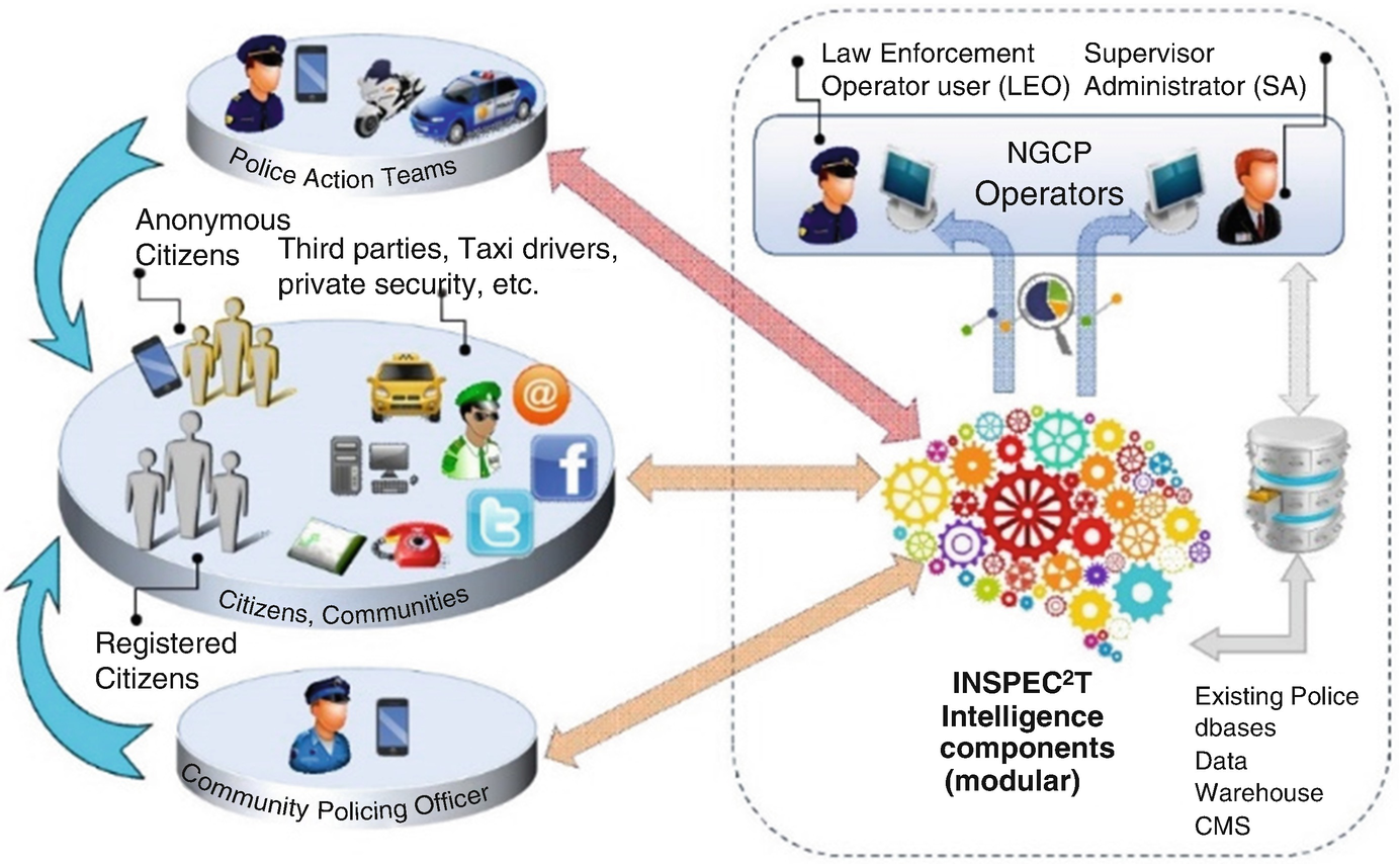 Developing and Assessing Next Generation Community Policing Social